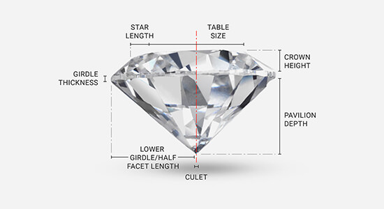 A diagram marking out the different structural features of a diamond