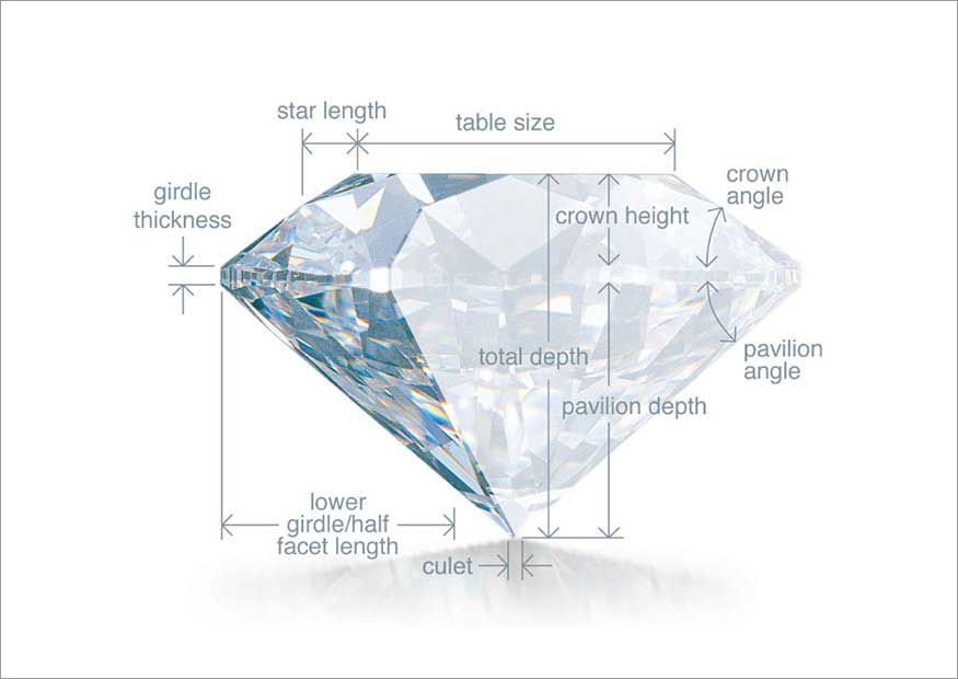 Diamond Anatomy and Parts of a Diamond | Zales