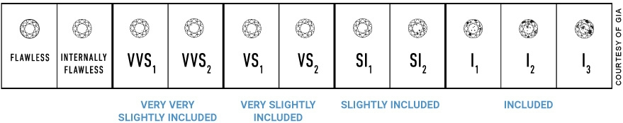 Diamond Clarity Guide  Zales